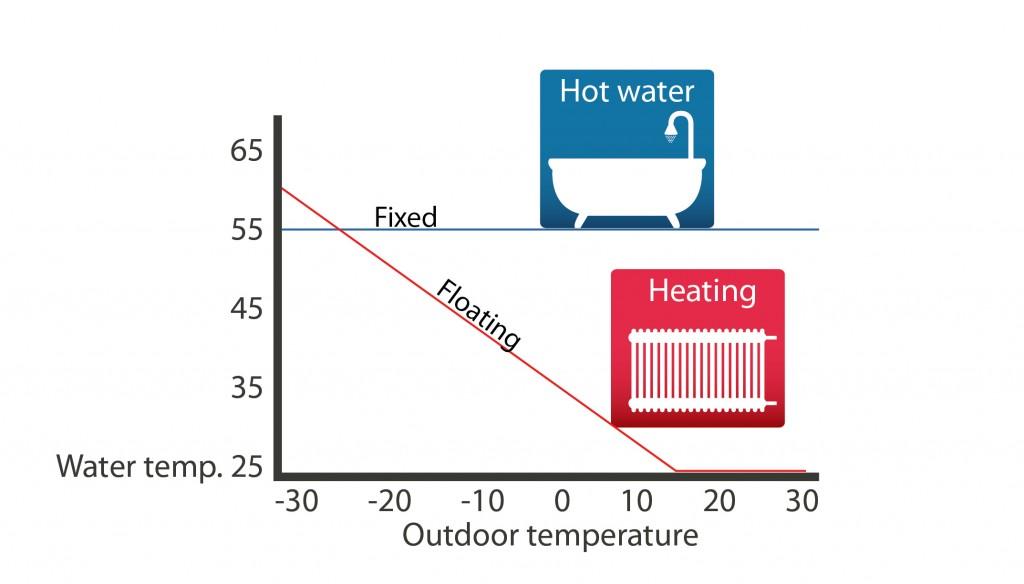 Tabela VFC tehnike za ogrevanje - VarmeMecaterm